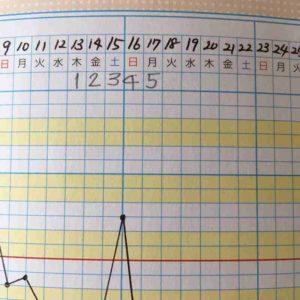 月経周期の記入