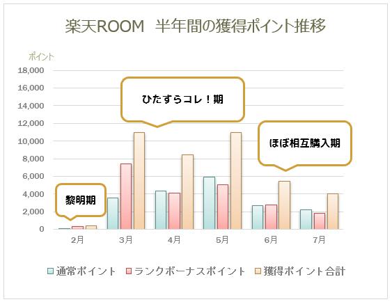 ROOM売上推移グラフ