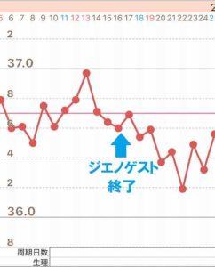 ジエノゲスト終了後の低温期